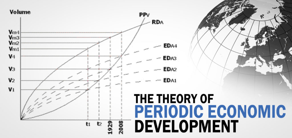 periodic_economic_development